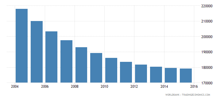 albania population ages 7 13 male wb data