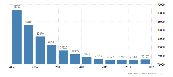 albania population ages 7 9 male wb data