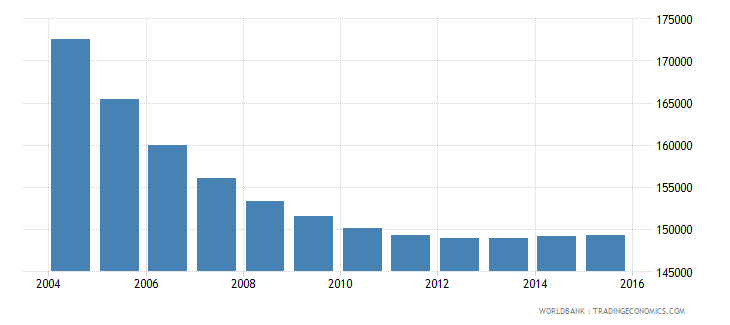 albania population ages 7 9 total wb data