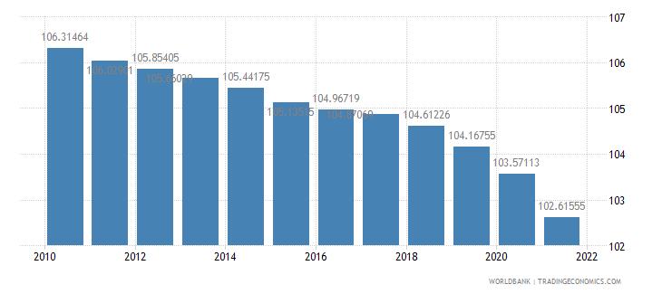 albania population density people per sq km wb data
