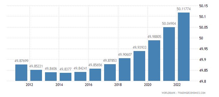 albania population female percent of total wb data