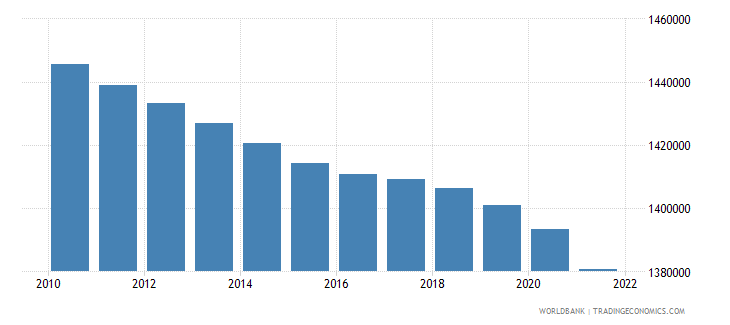 albania population female wb data