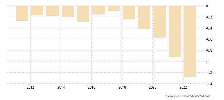 albania population growth annual percent wb data