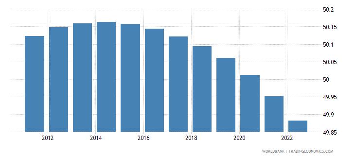 albania population male percent of total wb data