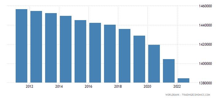 albania population male wb data