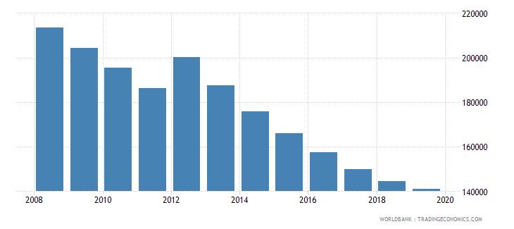 albania population of compulsory school age female number wb data