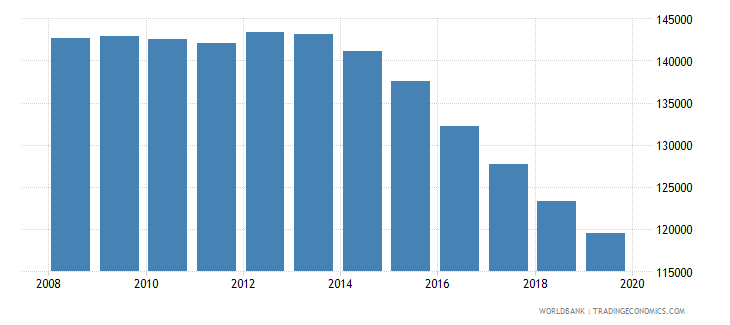 albania population of the official age for tertiary education male number wb data