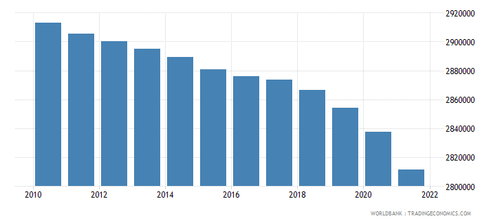 albania population total wb data