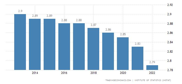 Albania Population
