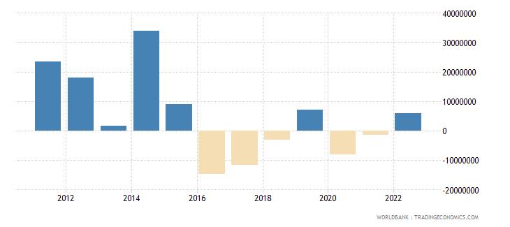 albania portfolio equity net inflows bop us dollar wb data