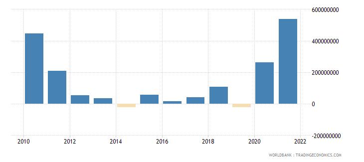 albania portfolio investment bonds ppg  plus  png nfl us dollar wb data