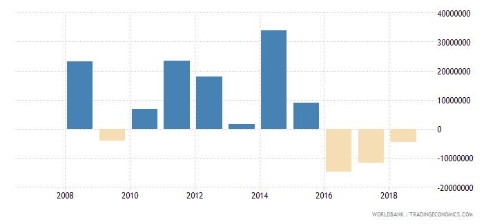 albania portfolio investment equity drs us dollar wb data