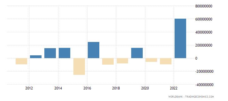 albania portfolio investment excluding lcfar bop us dollar wb data