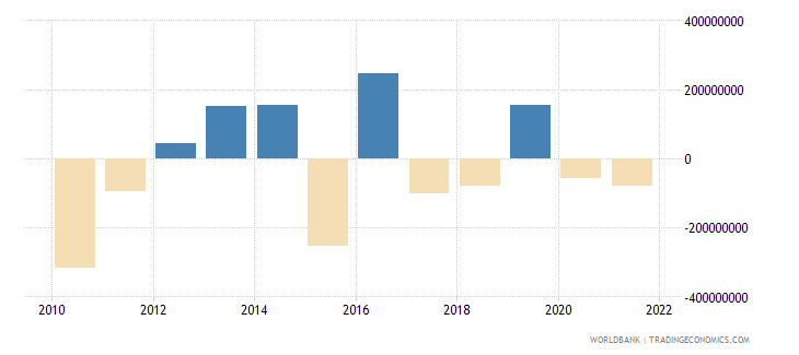 albania portfolio investment excluding lcfar bop us dollar wb data