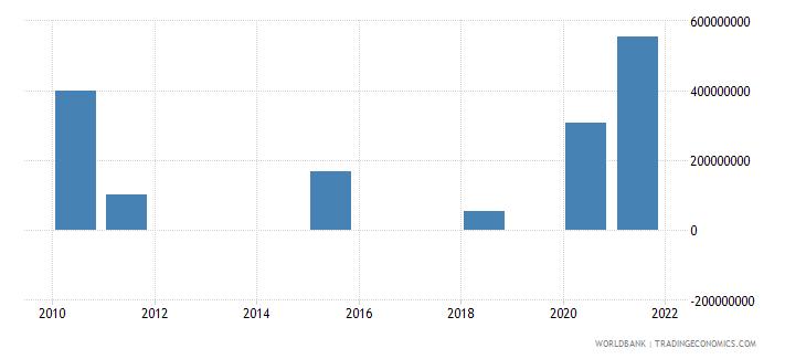 albania ppg bonds nfl us dollar wb data