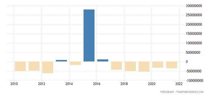 albania ppg commercial banks nfl us dollar wb data