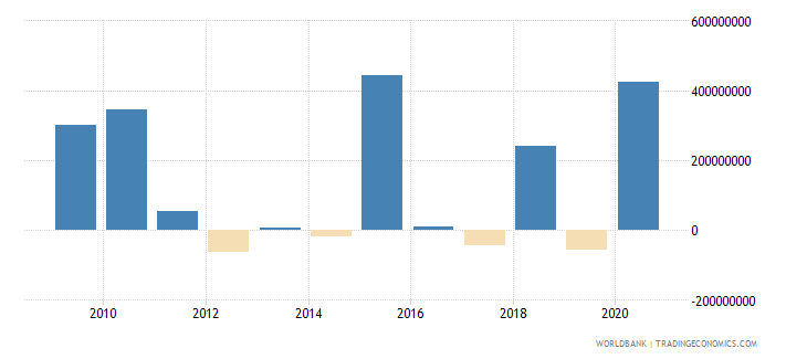 albania ppg private creditors nfl us dollar wb data