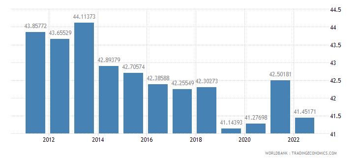 albania ppp conversion factor gdp lcu per international dollar wb data