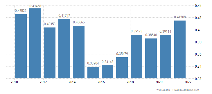 albania ppp conversion factor gdp to market exchange rate ratio wb data