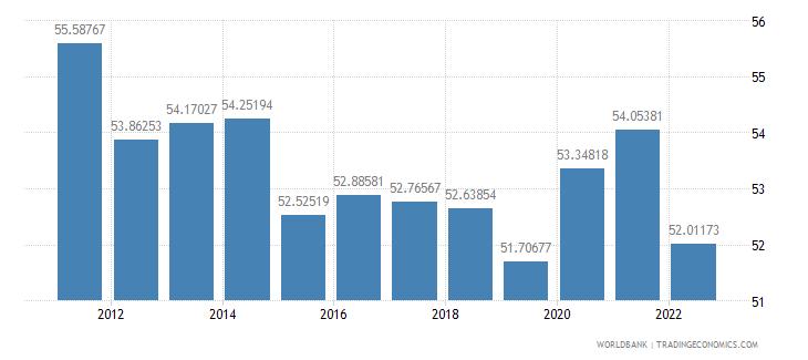 albania ppp conversion factor private consumption lcu per international dollar wb data