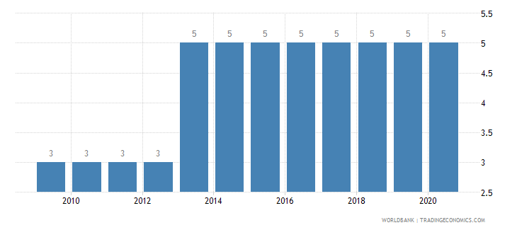 albania preprimary education duration years wb data