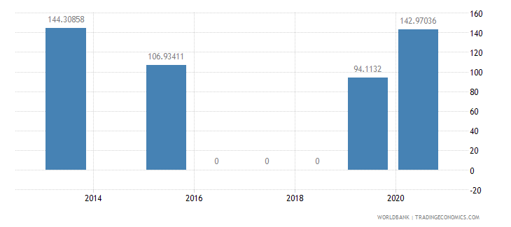 albania present value of external debt percent of exports of goods services and income wb data