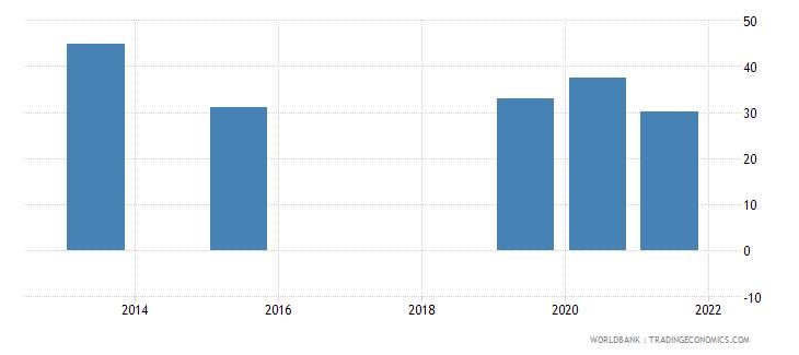 albania present value of external debt percent of gni wb data