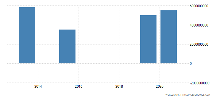 albania present value of external debt us dollar wb data