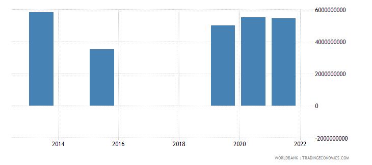 albania present value of external debt us dollar wb data