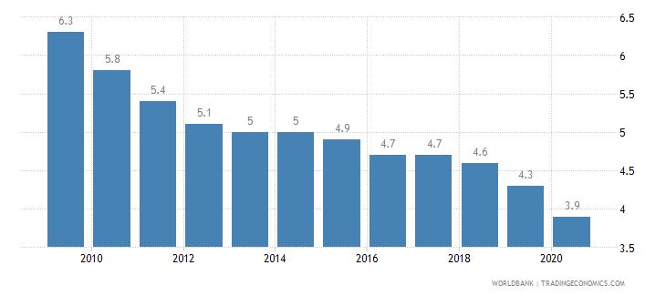 albania prevalence of undernourishment percent of population wb data