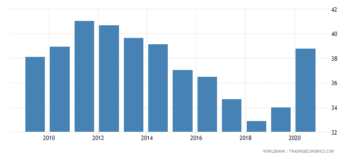 albania private credit by deposit money banks and other financial institutions to gdp percent wb data