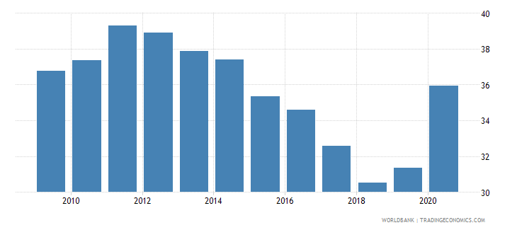 albania private credit by deposit money banks to gdp percent wb data