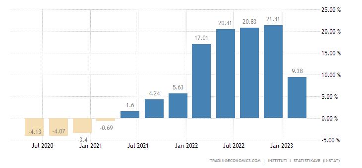 Albania Producer Prices Change