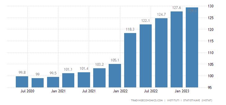 Albania Producer Prices