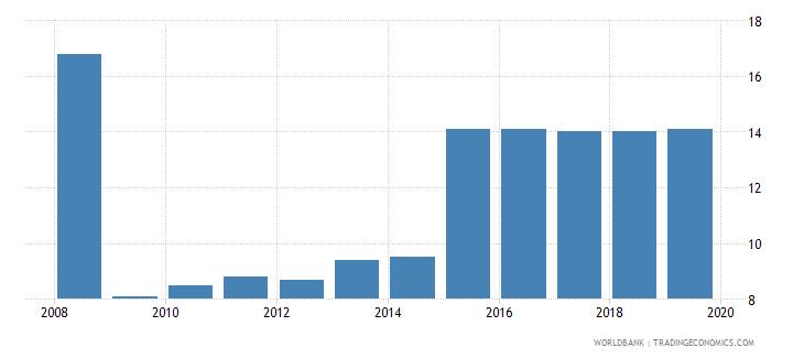 albania profit tax percent of commercial profits wb data
