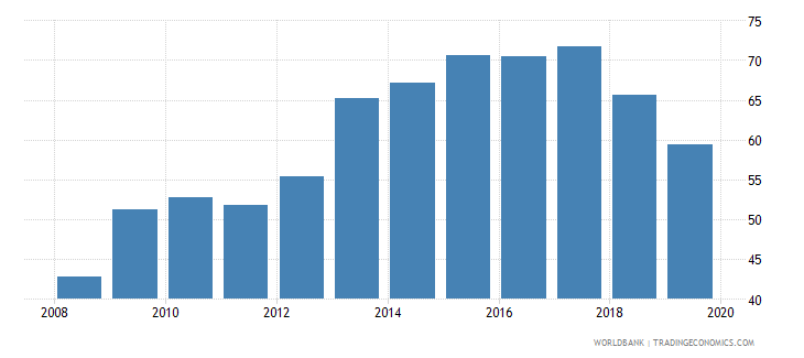 albania provisions to nonperforming loans percent wb data