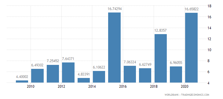 albania public and publicly guaranteed debt service percent of exports excluding workers remittances wb data