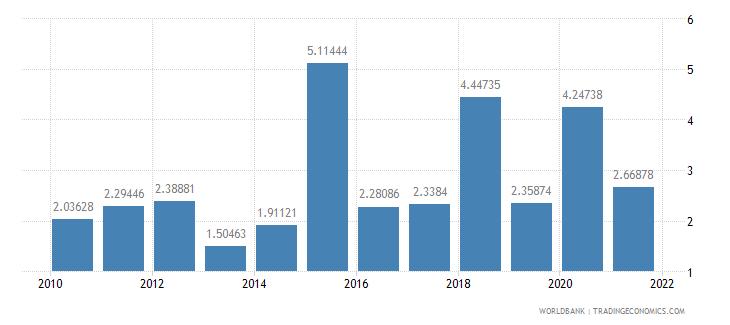 albania public and publicly guaranteed debt service percent of gni wb data