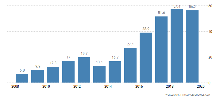 albania public credit registry coverage percent of adults wb data