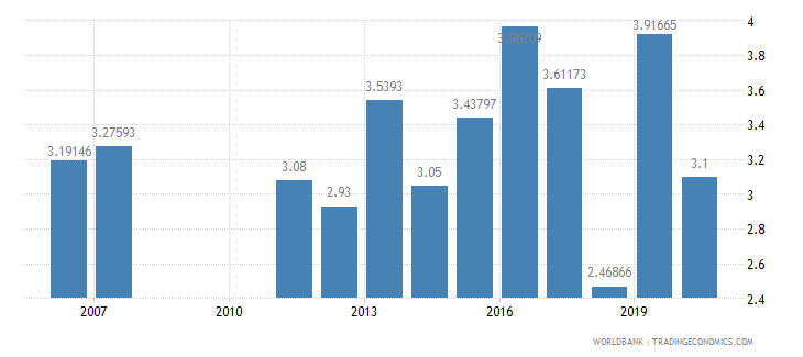 albania public spending on education total percent of gdp wb data