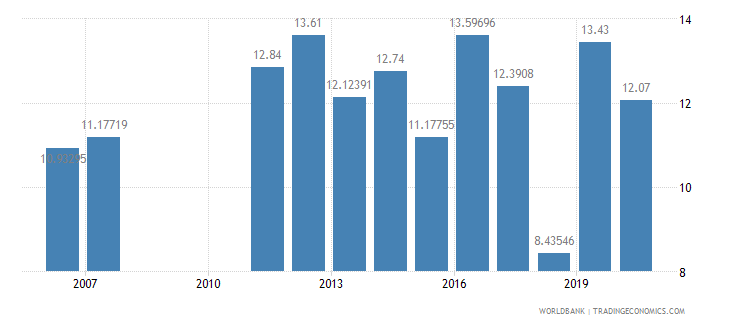 albania public spending on education total percent of government expenditure wb data