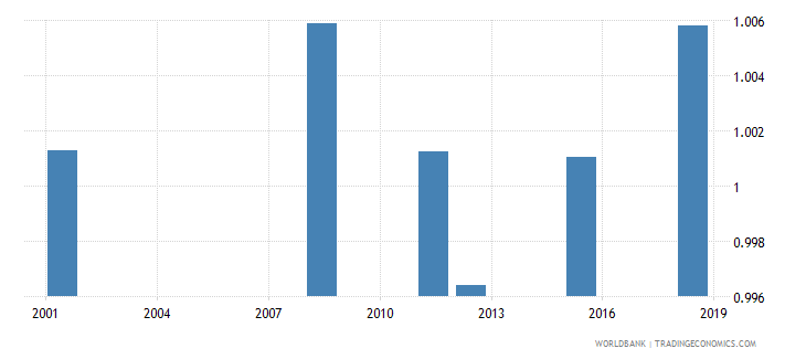 albania ratio of young literate females to males percent ages 15 24 wb data