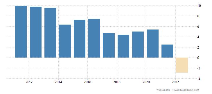 albania real interest rate percent wb data