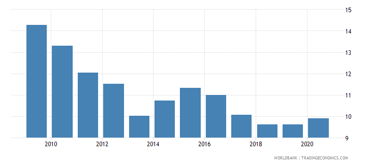 albania remittance inflows to gdp percent wb data