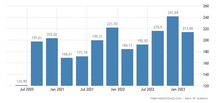 Albania Remittances
