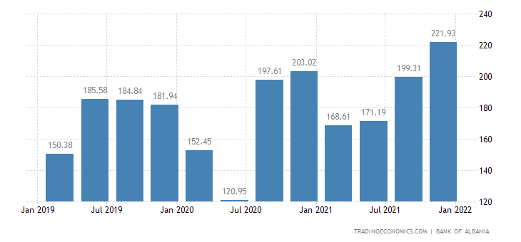 Albania Remittances