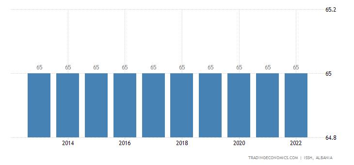 Albania Retirement Age - Men
