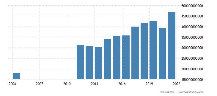 albania revenue excluding grants current lcu wb data
