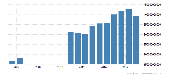 albania revenue excluding grants current lcu wb data