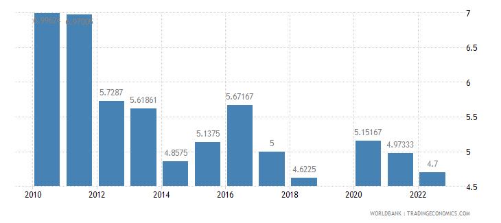 albania risk premium on lending prime rate minus treasury bill rate percent wb data